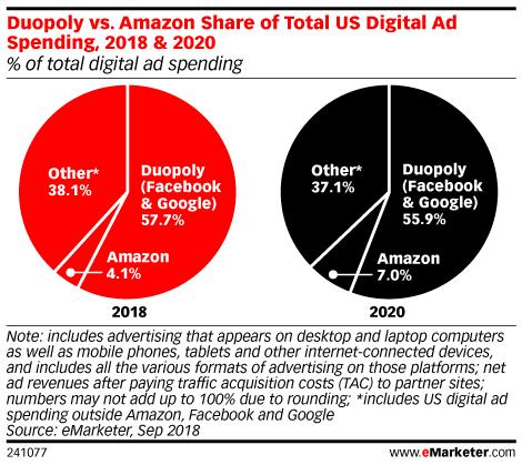 Amazon Advertising la nueva competencia de Google y Facebook