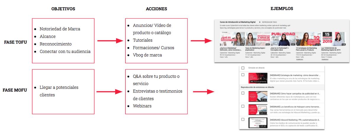 estrategia de marketing en youtube3