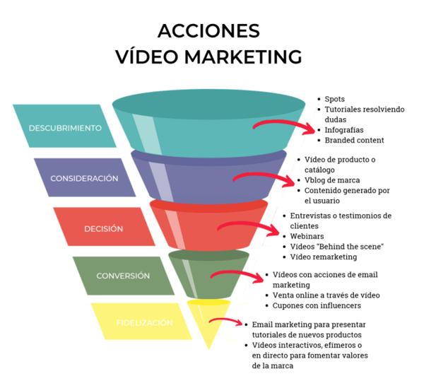 funnel de video marketing