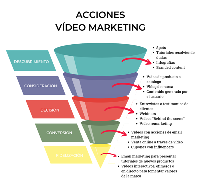 funnel de video marketing