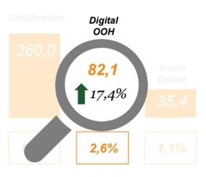inversion publicidad digital 20194