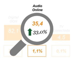 inversion publicidad digital 20195