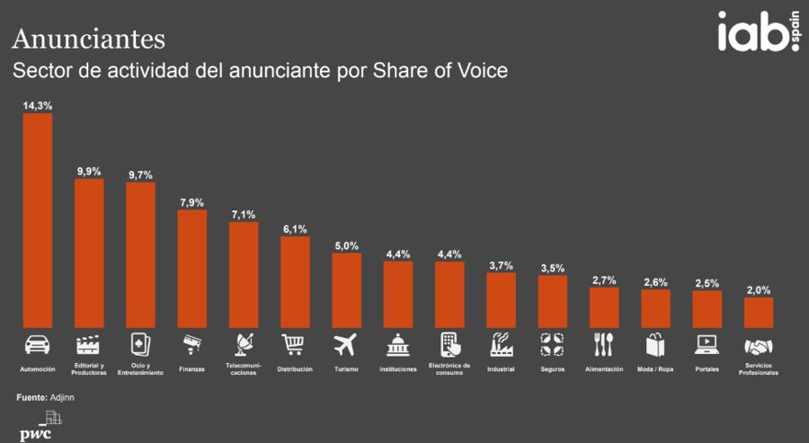 inversion publicidad digital en medios espana 2019 2
