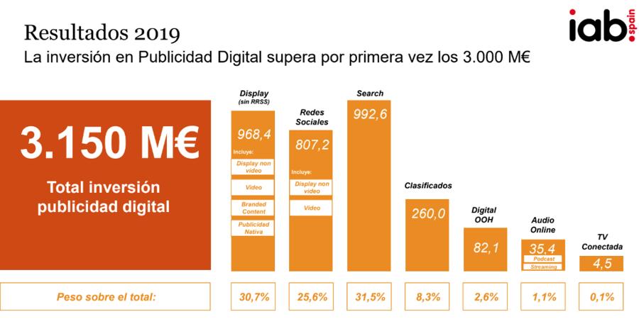 inversion publicidad digital en medios espana 2019