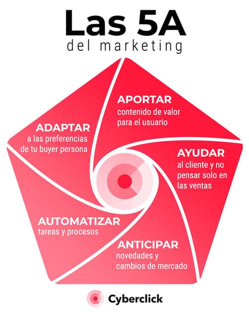 las-5a-marketing