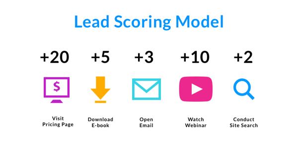 lead-scoring-model