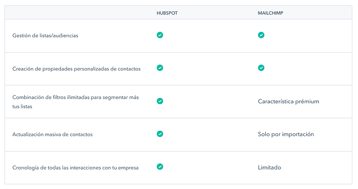 mailchimp-vs-hubspot-gestion-contactos