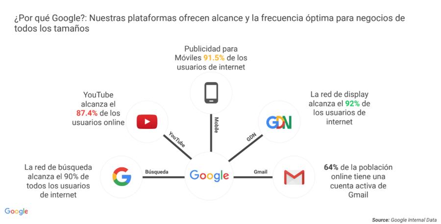 plataformas y tipos de campanas que puedes hacer en google ads