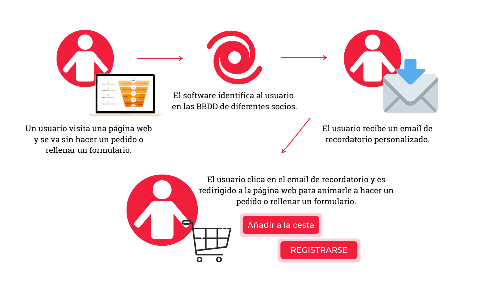 remarketing con email marketing a personas que no tienes en tu CRM