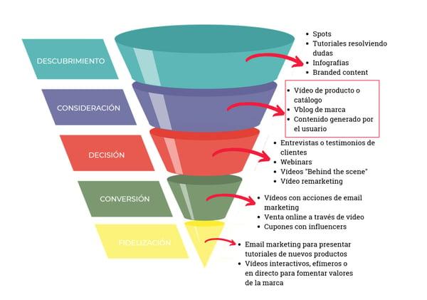 video-marketing-consideracion