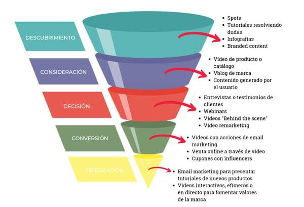 video-marketing-contenidos-para-cada-fase-del-funnel-2v