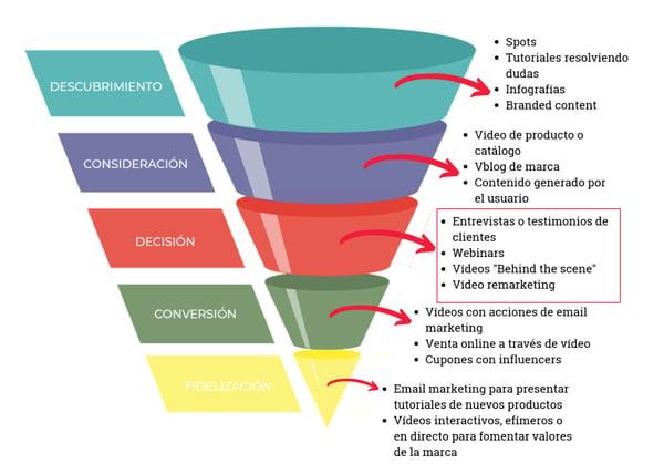 video-marketing-decision