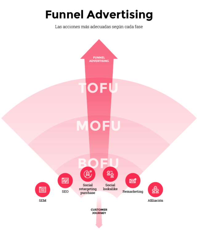 Bofu (Bottom of the Funnel) - Metodologia Funnel Advertising