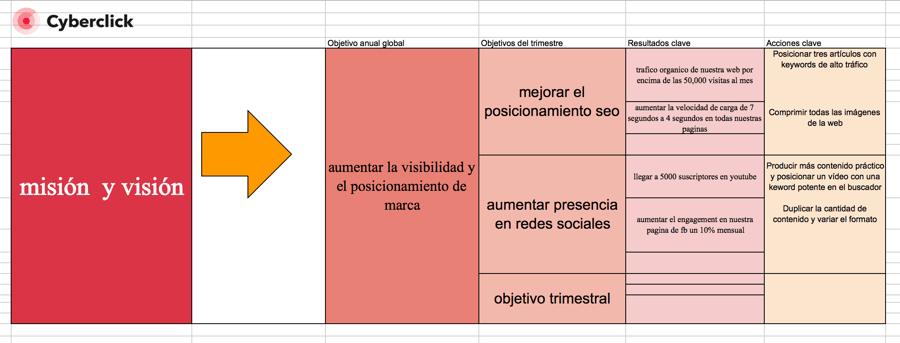 La metodología OKR explicada paso a paso