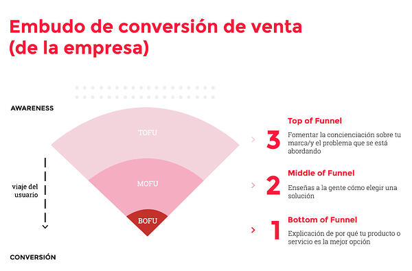 embudo-conversion-ventas