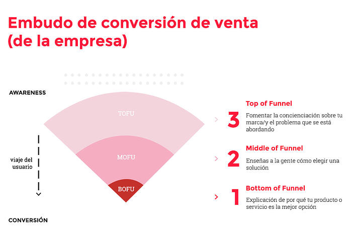 embudo conversion de venta