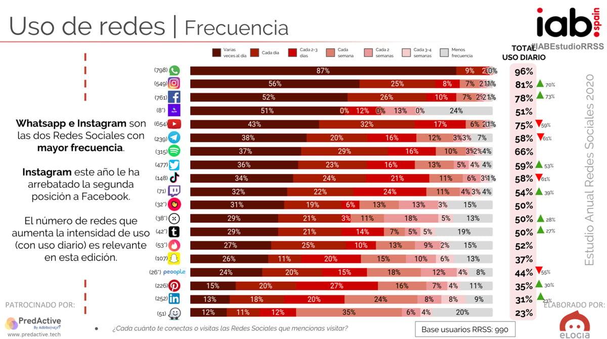 frecuencia-e-intensidad-de-uso-de-las-redes-sociales-2020-1