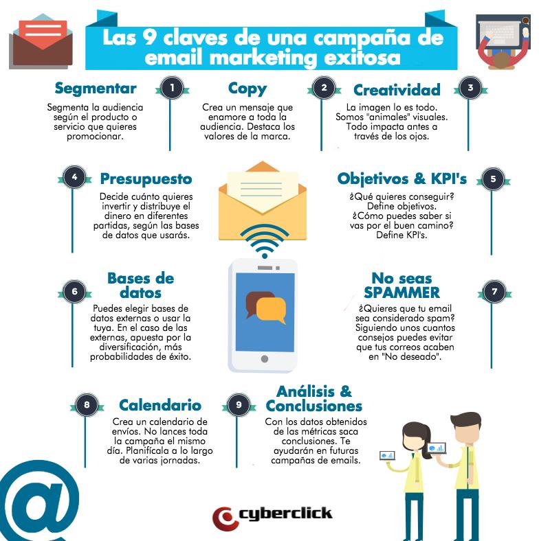 Las 9 claves de una campaña de email marketing exitosa