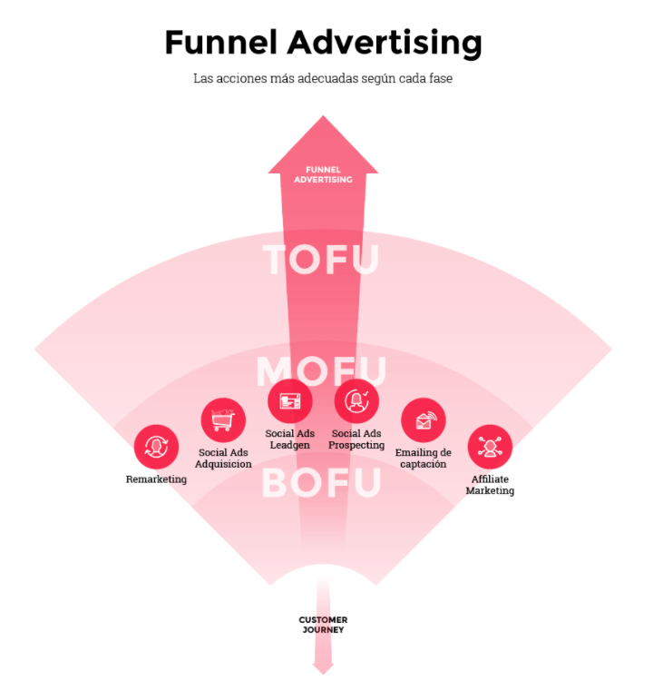Fase Mofu - Metodologia Funnel Advertising