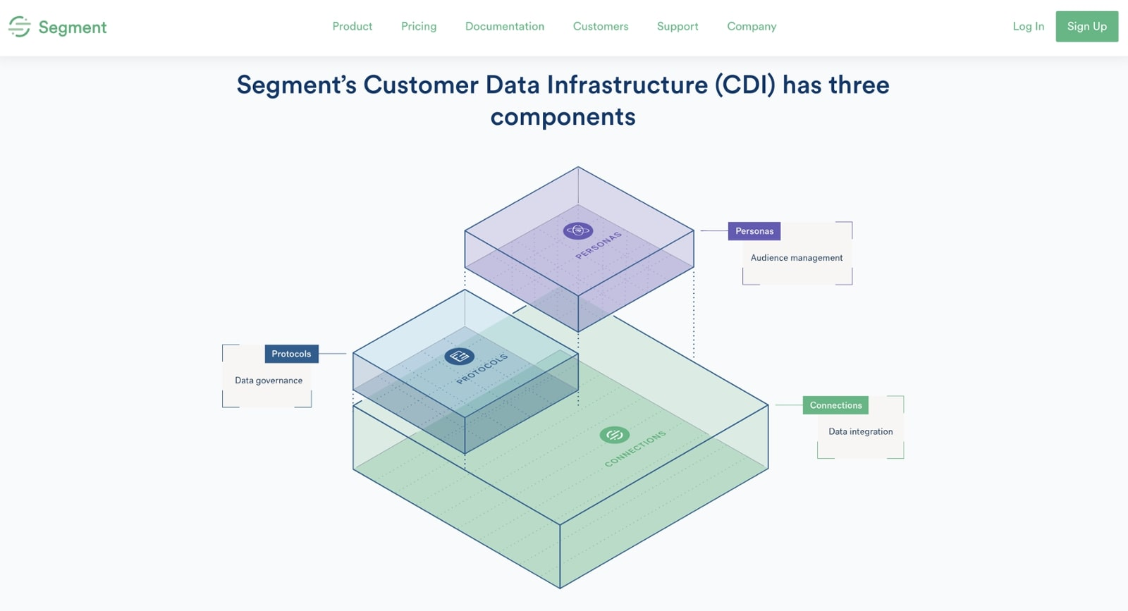 que es customer data platform - segment