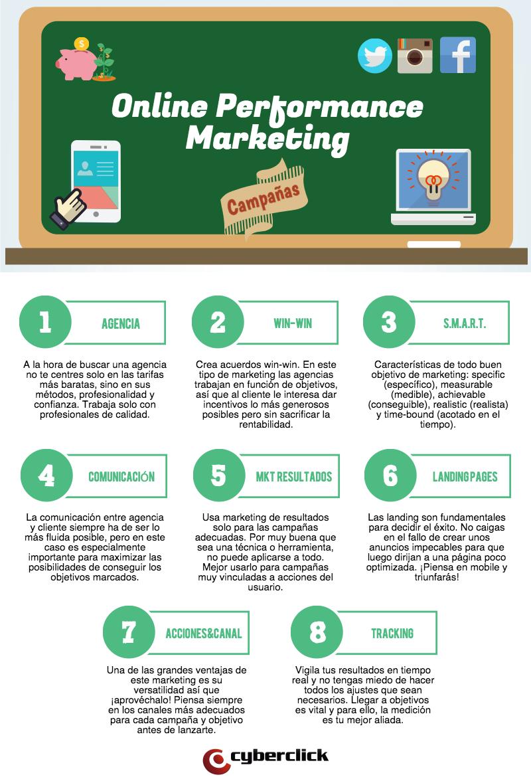 que_es_el_online_performance_marketing_campanas.png