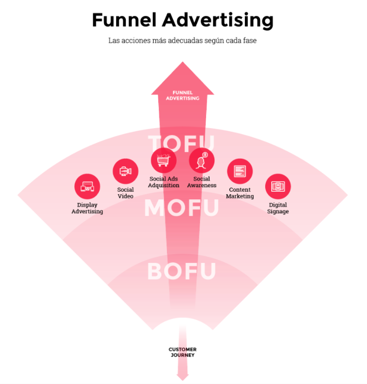 Fase Tofu (Top of the funnel) del Funnel Advertising o embudo de conversion
