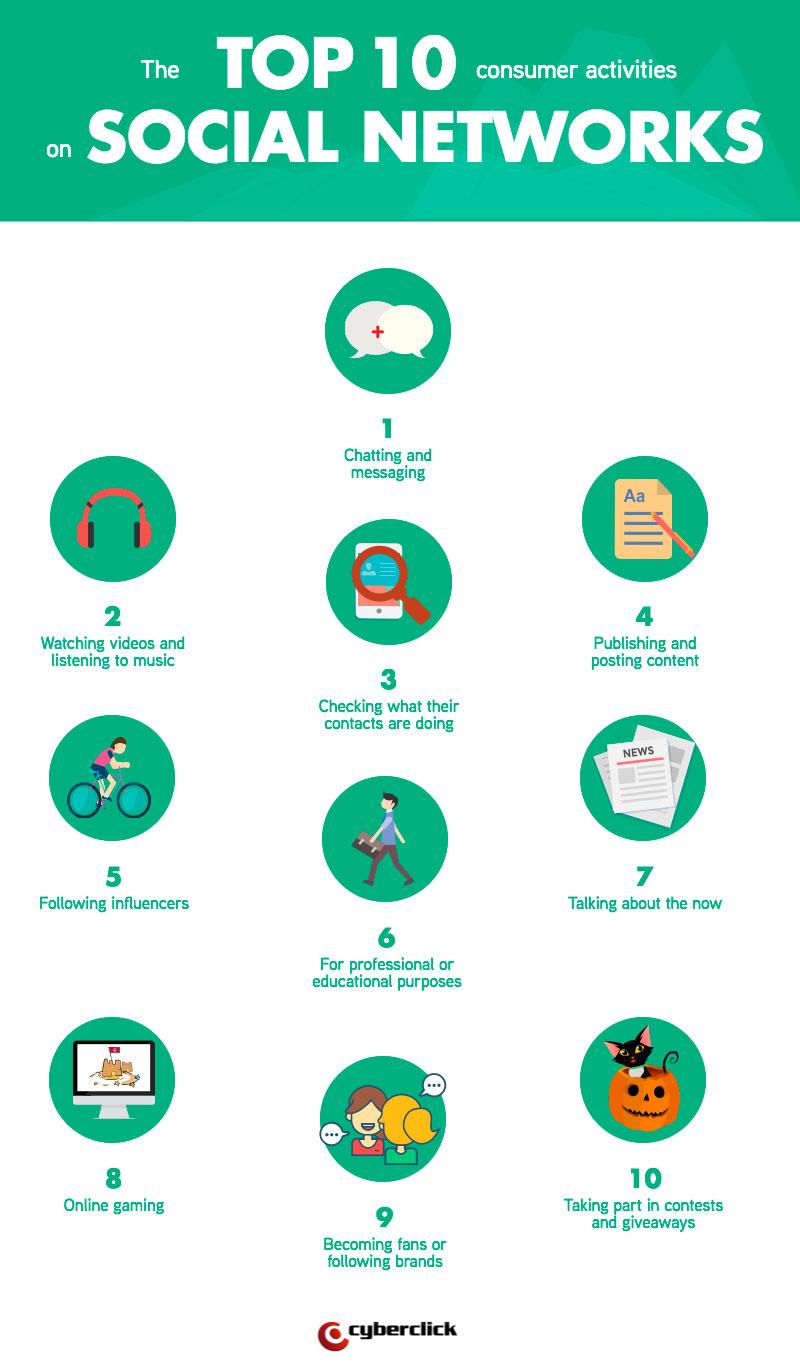 top-10-consumer-activities-on-social-networks.jpg