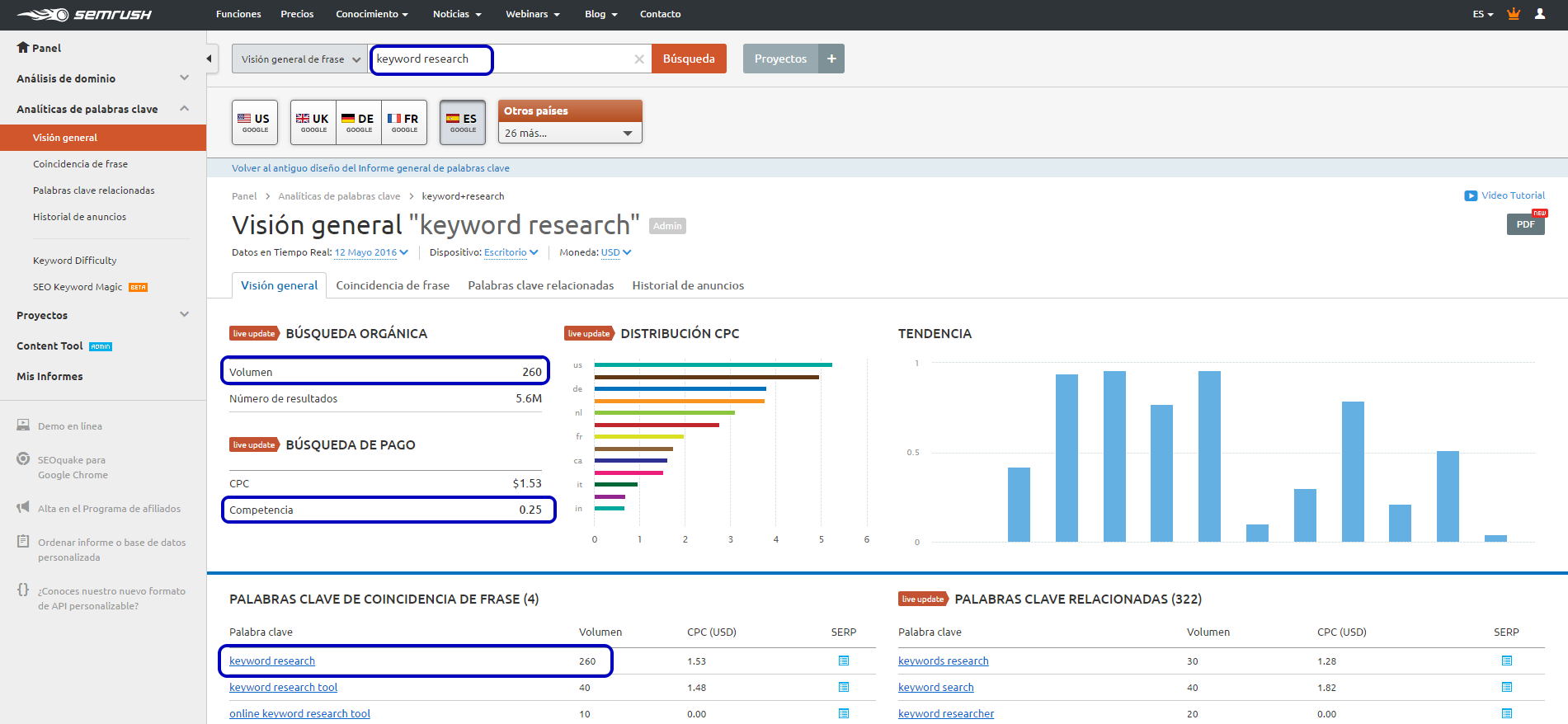 """""""Keyword research"""" para mejorar los contenidos de tu blog - volumen de busquedas y competencia semrush"""