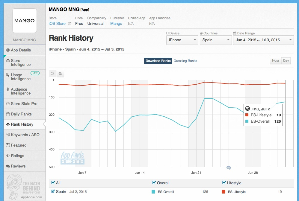 Rank-AppAnnie-Mango-IOS