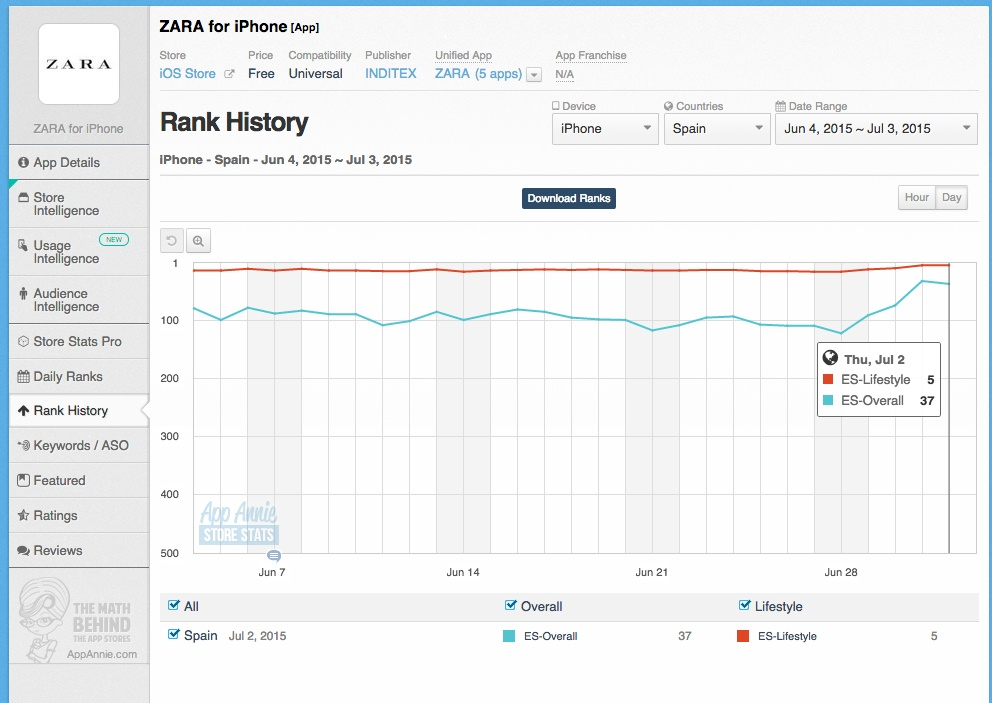Rank-AppAnnie-Zara-IOS
